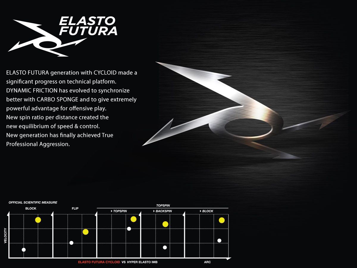 ELASTO FUTURA generation with CYCLOID made a significant progress on technical platform. DYNAMIC FRICTION has evolved to synchronize better with CARBO SPONGE and to give extremely powerful advantage for offensive play. New spin ratio per distance created the new equilibrium of speed & control. New generation has finally achieved True Professional Aggression.